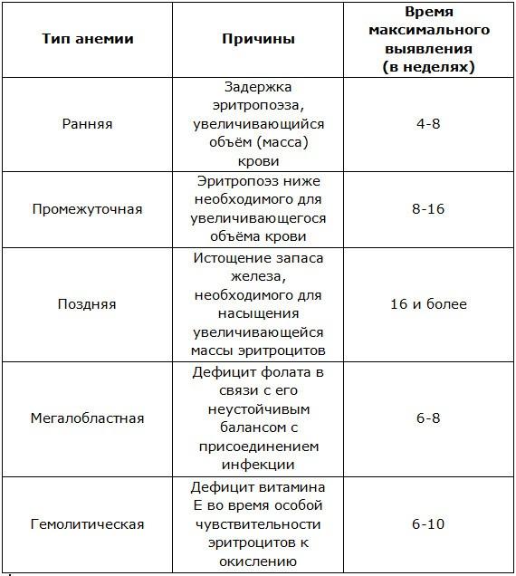 Тип и причины анемии у детей