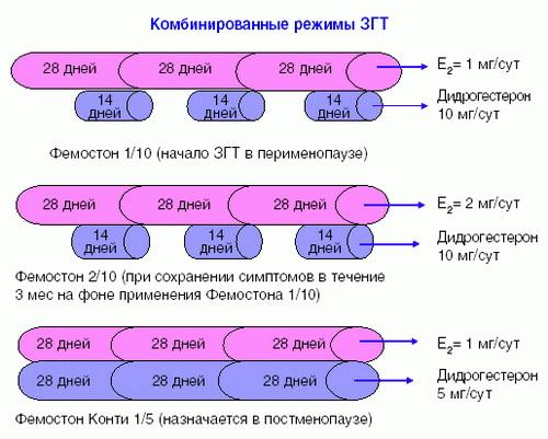 Фемостон 2 10 отзывы и беременность