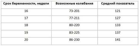 Индекс амниотической жидкости