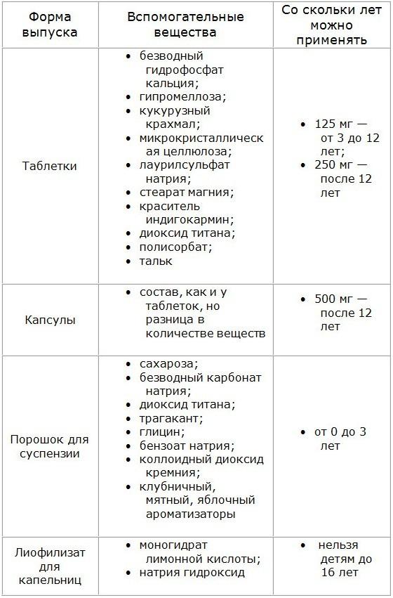 Антибиотики при ангине у детей: показания, противопоказания, названия препаратов
