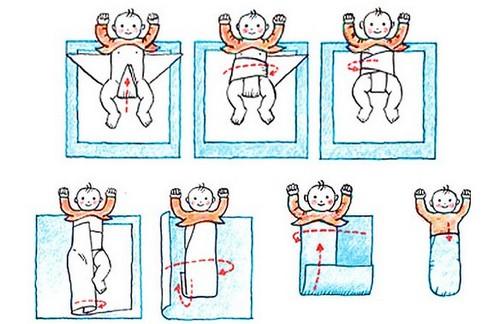 Как запеленать правильно новорождённого