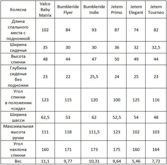 Коляски для новорождённых: как выбрать, рейтинг лучших, обзор моделей