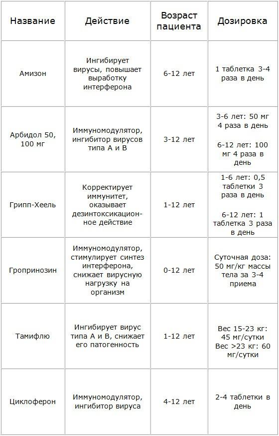 Лекарства от гриппа у детей