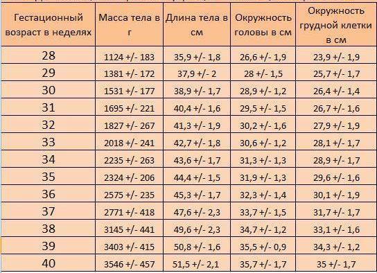 таблица физическое состояние недоношенных
