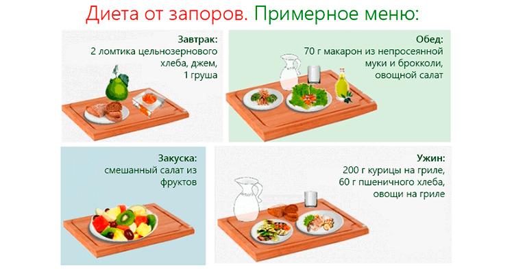 эффективная диета при запоре