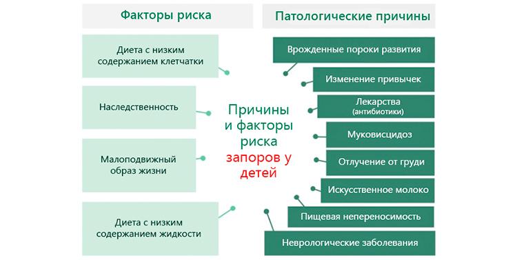 причины и факторы запоров