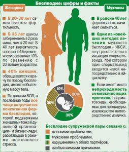 бесплодие статистика