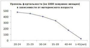 график зависимости фертильности
