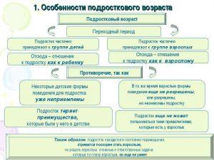 характеристики переходного периода