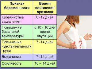 признаки появления беременности