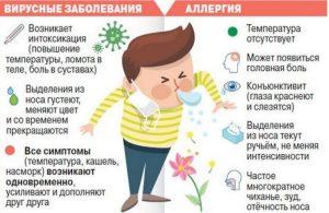 характеристики заболевания